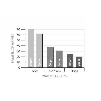 Ionisatie Water Filter XL - 0ppm